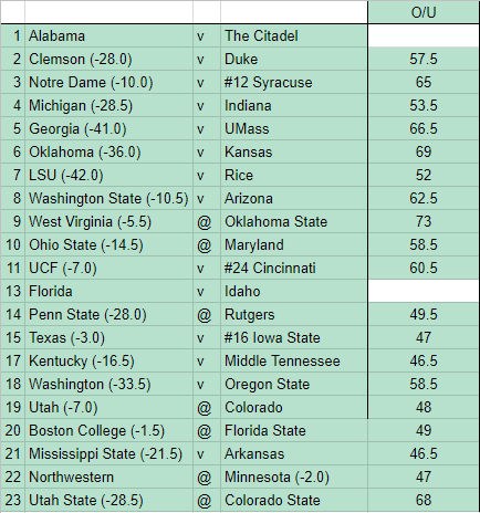 Week 12 NCAAF Picks ATS