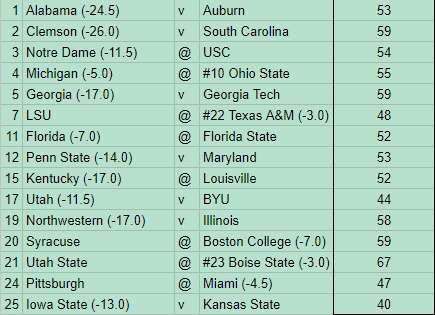 Week 13 NCAAF Picks ATS