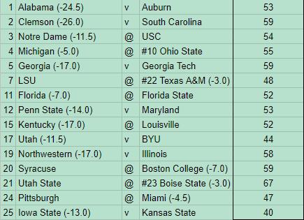 Week 13 NCAAF PicksATS