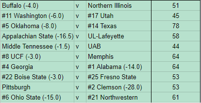 NCAAF Conference Championship PicksATS