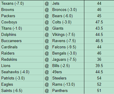 Week 15 NFL Picks ATS
