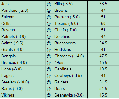 Week 14 NFL Picks ATS